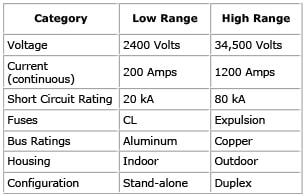 LV-Chart